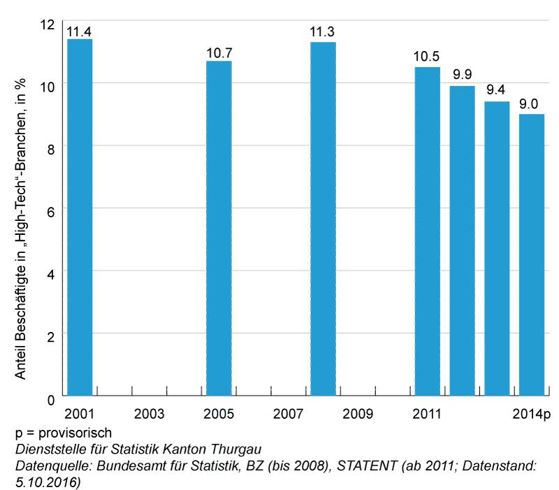 Grafik: Anteil Beschäftigte in Hith-Tech-Branchen