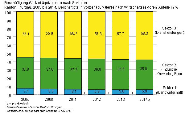 Grafik: Beschäftigte nach Sektoren